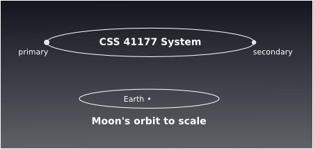 CSS 41177 orbit to scale